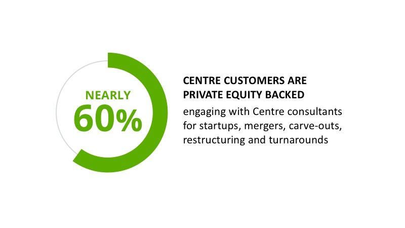 Diagram showing 60% Centre Customers are Private Equity backed